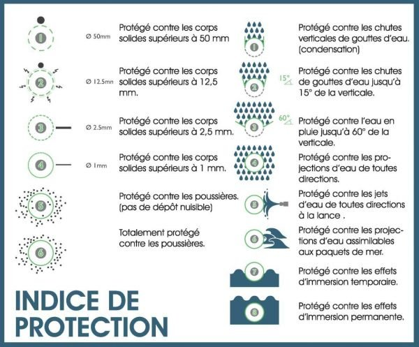 rOUSSEY Indice Protection Trancheurs